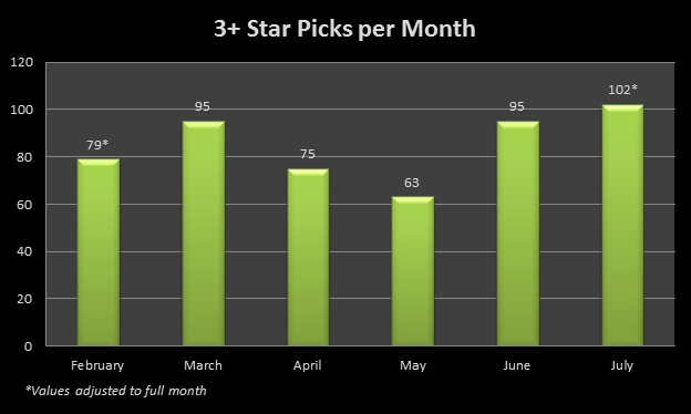 3 star and higher picks per month