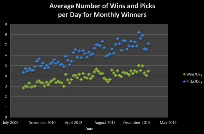 Historical average wins/day for most monthly wins