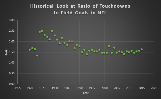 historical td to fg ratio