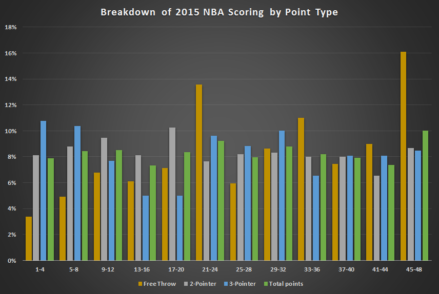 nba scoring by minute - point type