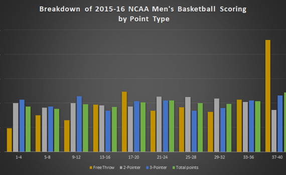 ncaa basketball scoring breakdown by type