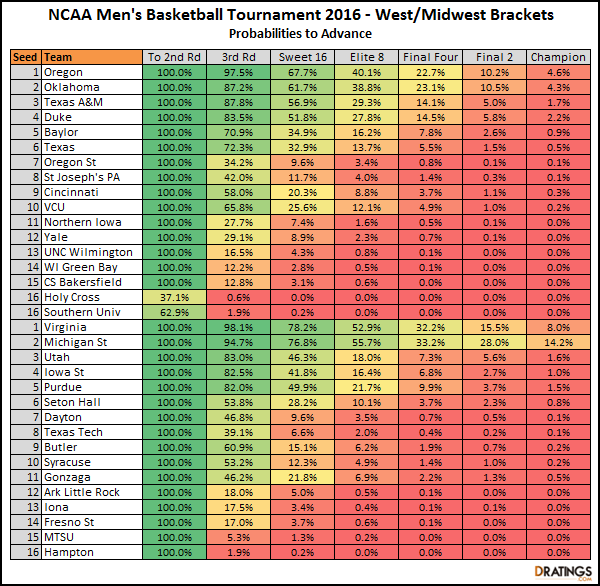 2016 March Madness Probability to advance